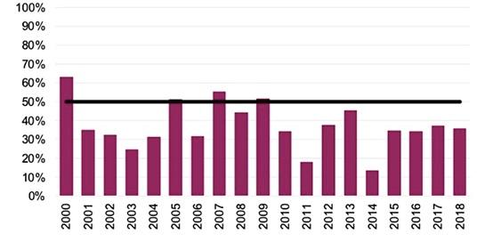 """Odsetek aktywnych funduszy inwestujących w duże firmy (large cap) w USA, którym udało się """"pobić"""" indeks."""