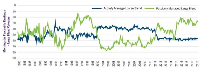 Średnia krocząca (3-miesięczna) percentyli w jakich znajdował się koszyk funduszy aktywnych i pasywnych za lata 1986 - 2019