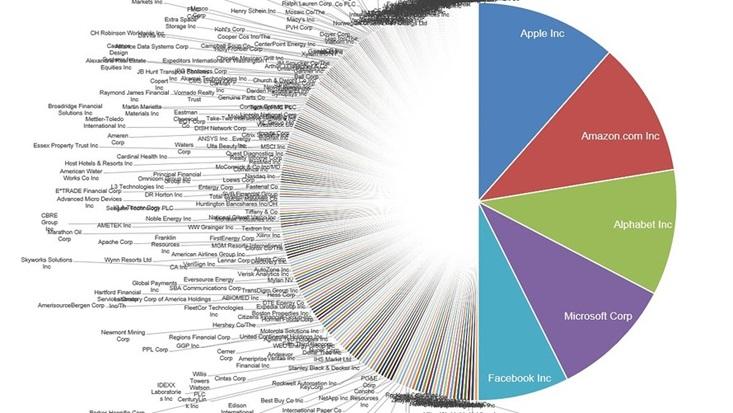 Spółki tworzące indeks S&P500