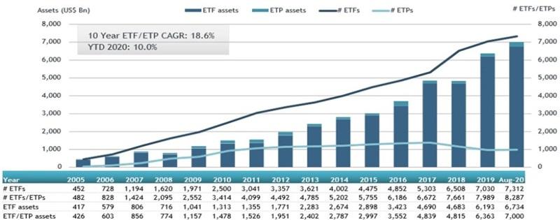 Aktywa zgromadzone w funduszach ETF oraz liczba tych funduszy od 2005 roku do sierpnia 2020.