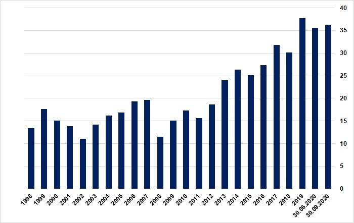 Wartość amerykańskiego rynku akcji w czasie