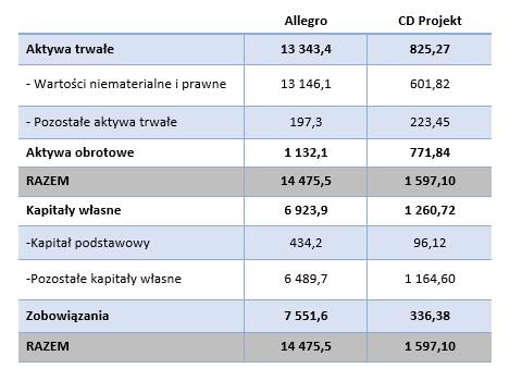 Uproszczony bilans Allegro oraz CD Projekt (30.06.2020, mln zł)