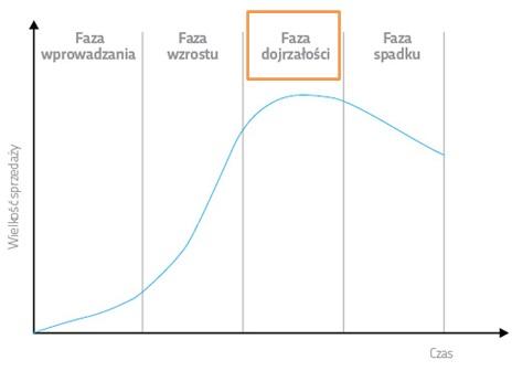 Fazy dojrzałości rynku i odpowiedająca im wartość sprzedaży