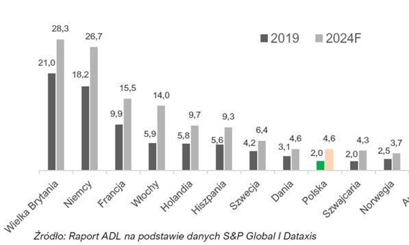 Liczba abonamentów OTT w wybranych krajach Europy 2015-2024 (prognoza) w mln