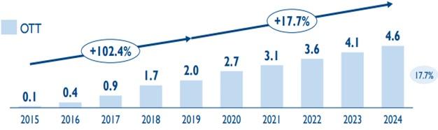 Prognozowana liczba użytkowników OTT w Polsce w mln