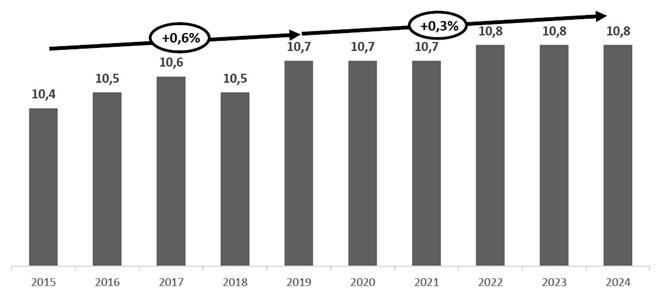 Liczba klientów płatnej telewizji w latach 2015-2020 i prognozy do 2024 w mln użytkowników
