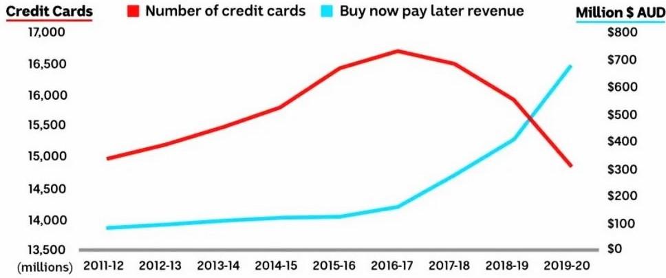 """Karty kredytowe vs przychody z tytułu """"kupuj teraz, płać później"""" (dane z maja 2020)"""