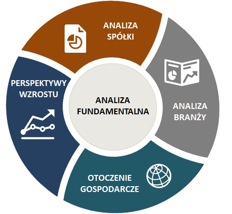 Cztery filary analizy fundamentalnej