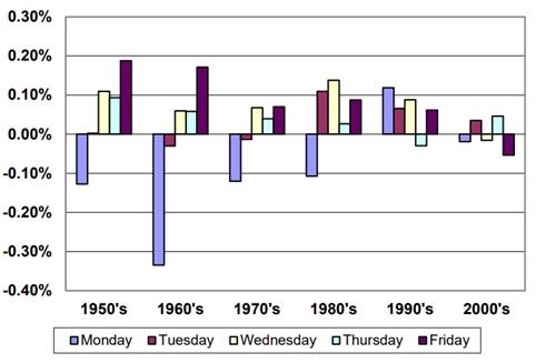 Stopy zwrotu z różnych dni tygodnia na przestrzeni dekad dla indeksu S&P500. Efekt piątku