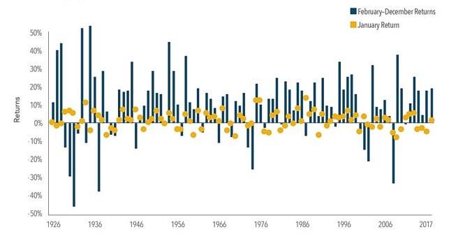 Stopy zwrotu w styczniu w porównaniu z kolejnymi 11 miesiącami roku dla indeksu S&P500 na przestrzeni lat 1926-2017, widoczny efekt stycznia