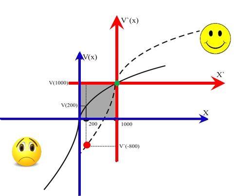 Jak zmieni się Twój punkt odniesienia po wygranej według teorii perspektywy