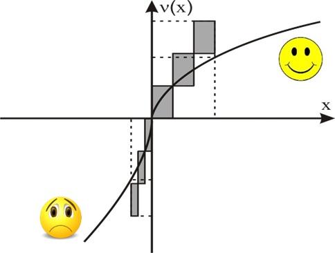 Jak zmienia się postrzeganie zysków i strat jeśli osiągane są stopniowo według teorii perspektywy