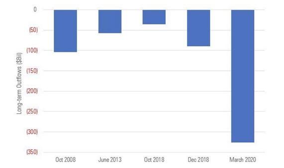 5 miesięcy o największych odpływach kapitału z długoterminowych funduszy inwestycyjnych w mld USD