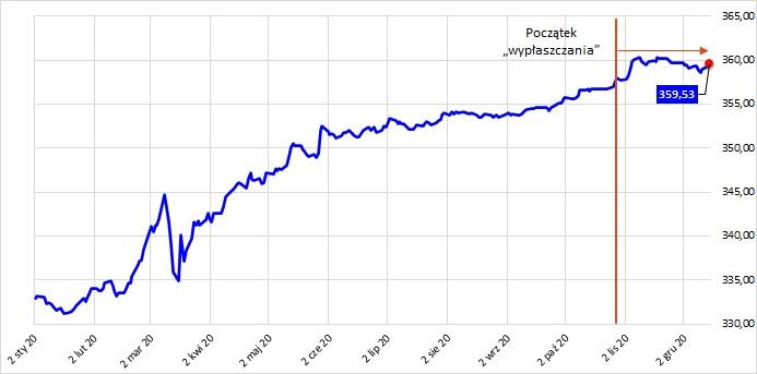 Wartość jednostki uczestnictwa jednego z funduszy obligacyjnych w 2020 roku