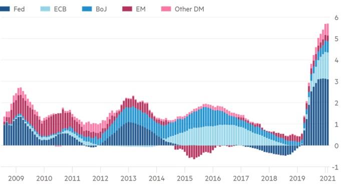 """""""Zakupy"""" Banków Centralnych w bilionach USD od 2008 roku"""