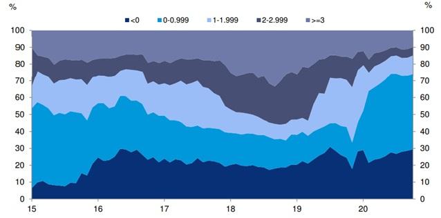 Ile % stanowią różnie oprocentowane obligacje na świecie (rządowe i korporacyjne)
