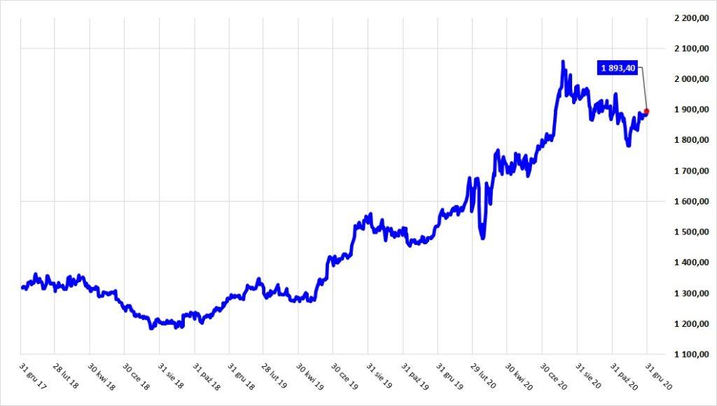Wykres cen złota w USD za lata 2018 - 2020