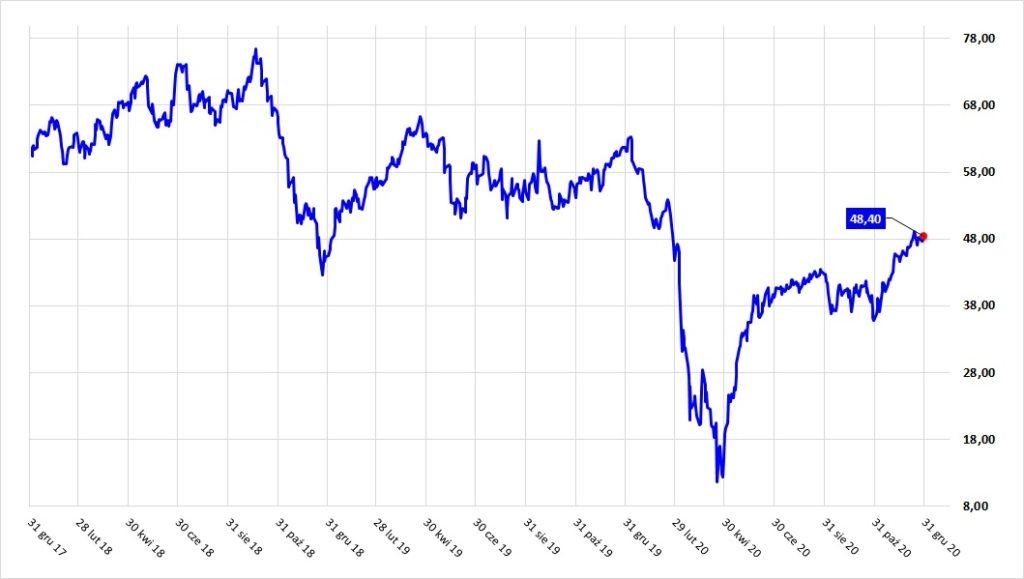 Wykres cen ropy za lata 2017-2020