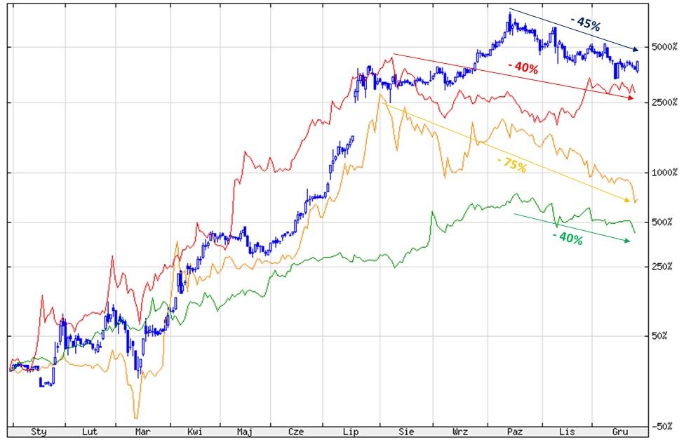 Stopa zwrotu z przykładowych gwiazd: Mercator Medical (niebieski, GPW), Biomed-Lublin (żółty, GPW), Novavax (czerwony, NASDAQ) oraz Zoom (zielony, NASDAQ) z zaznaczonym spadkiem od szczytów