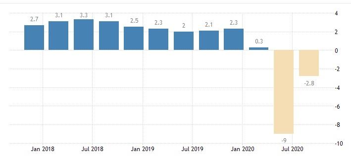 Odczyty PKB USA kwartalne rok do roku. Dołek gospodarczy przypadł na drugi kwartał kwartał. Dołek giełdowy na pierwszy.