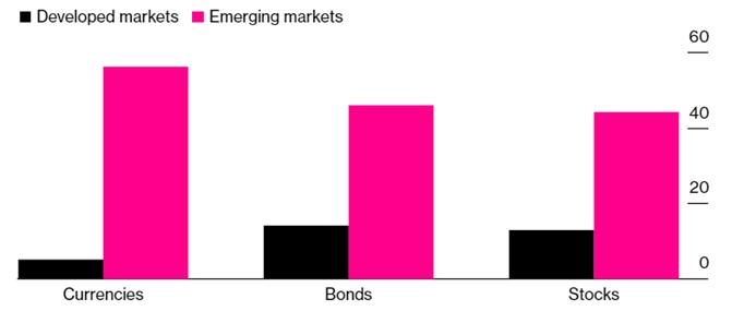 """Odpowiedzi na pytanie """"W jakich gospodarkach dana klasa aktywów ma szansę na wyższe stopy zwrotu w 2021 roku?"""". Od lewej: waluty, obligacje, akcje. Kolumna różowa - rynki wschodzące, czarna - rynki rozwinięte."""
