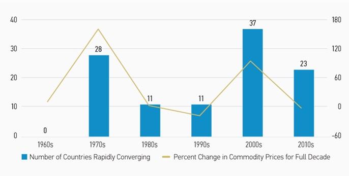 Liczba krajów silnie konwergujących (lewa oś / kolumny), a procentowa zmiana cen surowców w danej dekadzie (prawa oś / linia)