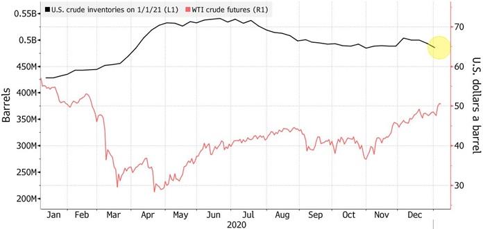 Zapasy ropy naftowej w baryłkach oraz cena ropy w USD w 2020 roku.