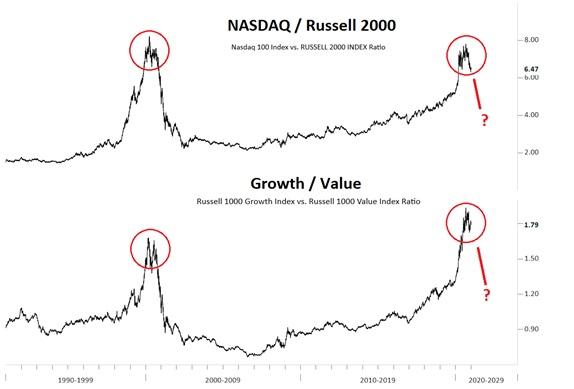 Siła względna indeksu NASDAQ do Russell 2000 (na górze) oraz spółek typu Growth do spółek typu Value (na dole)