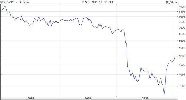 Wykres indeksu WIG-Banki za ostatnie 3 lata.