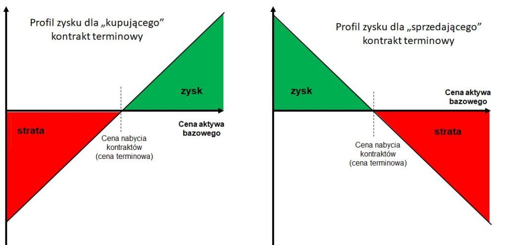 Profile wypłaty inwestora a kontrakcie terminowym