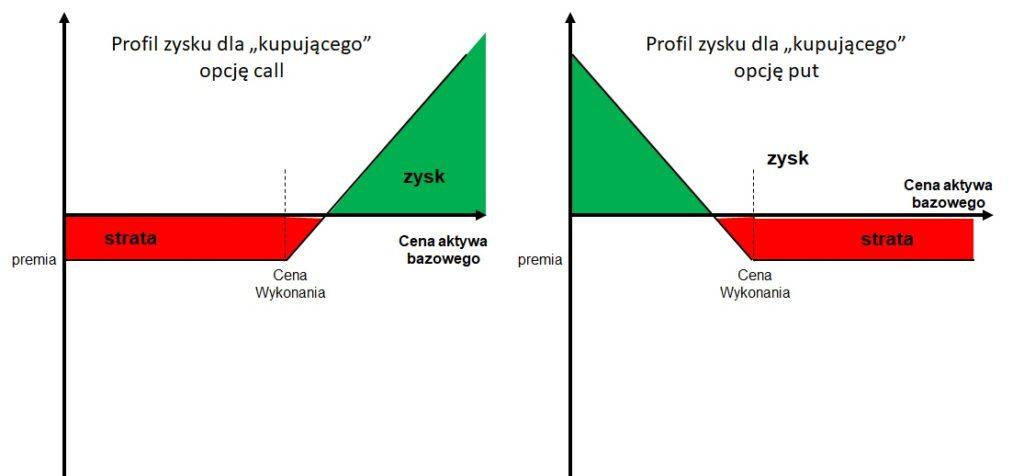 Profile zysku inwestora na pozycji długiej w opcji kupna i sprzedaży