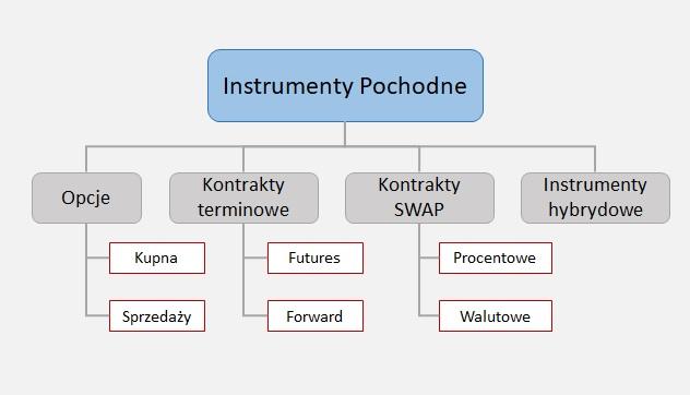 Podział instrumentów pochodnych - rodzaje derywatów