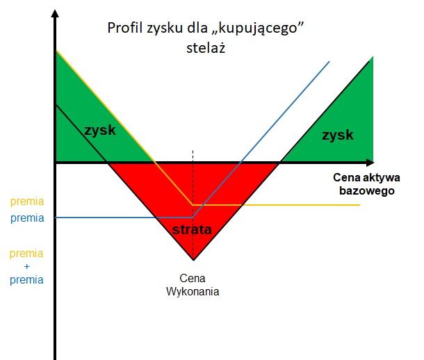 Profil zysku inwestora zajmującego pozycję długą w strategii stelaża (straddle)