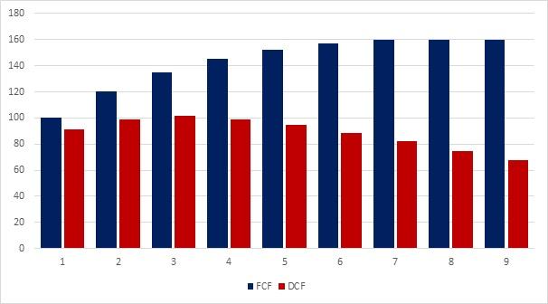 Przykładowa seria przepływów pieniężnych (FCF) oraz zdyskontowanych przepływów (DCF) przy koszcie kapitału wynoszącym 10%. Zobacz jak coraz bardziej odległe przepływy mają coraz mniejsze znaczenie.