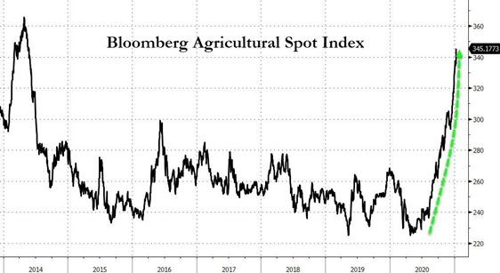 Indeks Bloomberg Agricultural Spot Index w latach 2014 - 2020