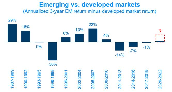 Zannualizowana 3-letnia stopa zwrotu z rynków EM po odjęciu stopy zwrotu z rynków rozwiniętych