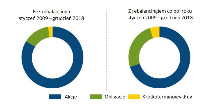 Portfel bez rebalancingu (po lewej) oraz z rebalancingiem półrocznym (po prawej)