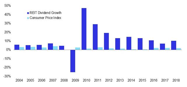 Stopa wzrostu dywidendy REIT vs inflacja (dla USA)