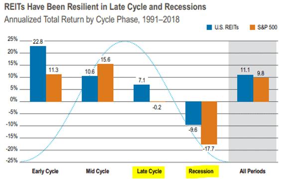 Zannualizowana stopa zwrotu dla REIT i S&P500 w różnych okresach cyklu w latach 1991 - 2018
