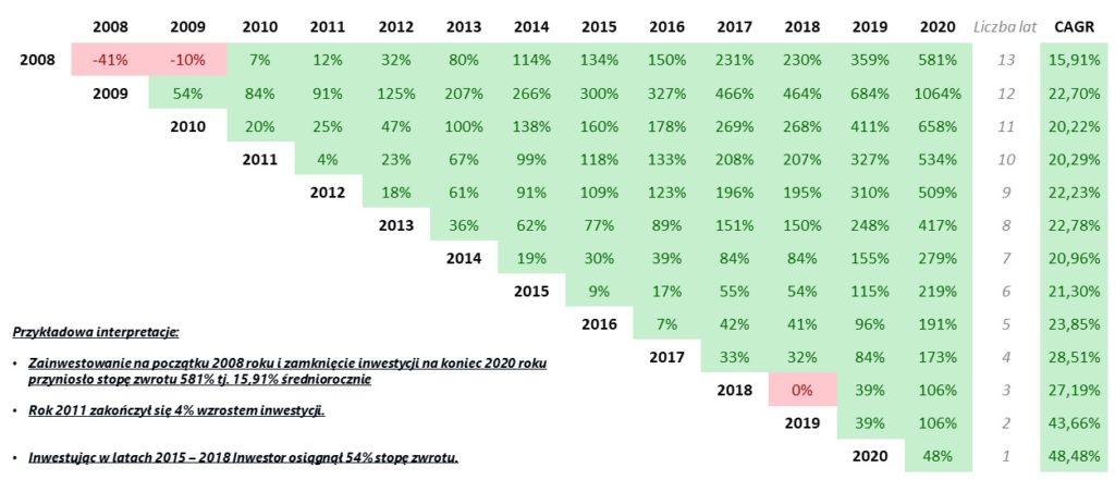 Macierz stóp zwrotu w latach 2008 - 2020 dla indeksu Nasdaq-100 NNTR USD