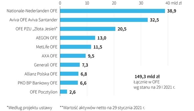 Wartość aktywów netto (w mld zł) na dzień 29.01.2021