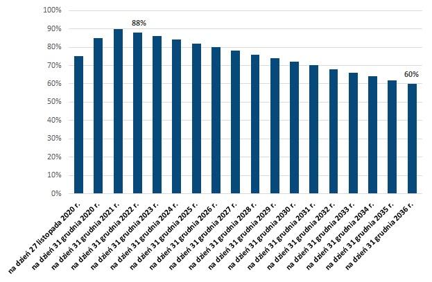 Minimalna alokacja aktywów w spółki notowane na GPW w ramach subkonta IKE po przekształceniu OFE