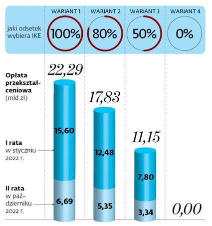 Ile szybko zarobi na likwidacji OFE z 2021 roku budżet państwa?