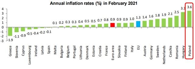 Stopy inflacji w ujęciu rocznym dla krajów UE