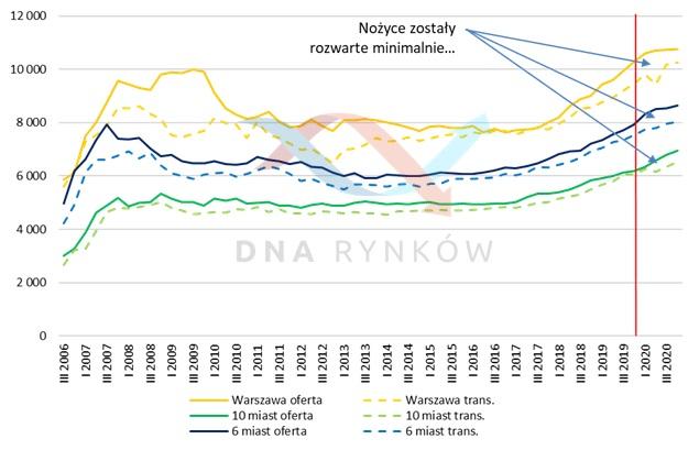 Ceny ofertowe i transakcyjne mieszkań w Polsce (rynek pierwotny)