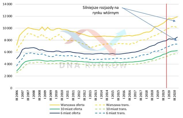 Ceny ofertowe i transakcyjne mieszkań w Polsce (rynek wtórny)