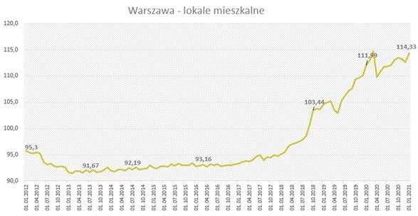 Indeks cen mieszkań Urban One dla lokali mieszkalnych w Warszawie