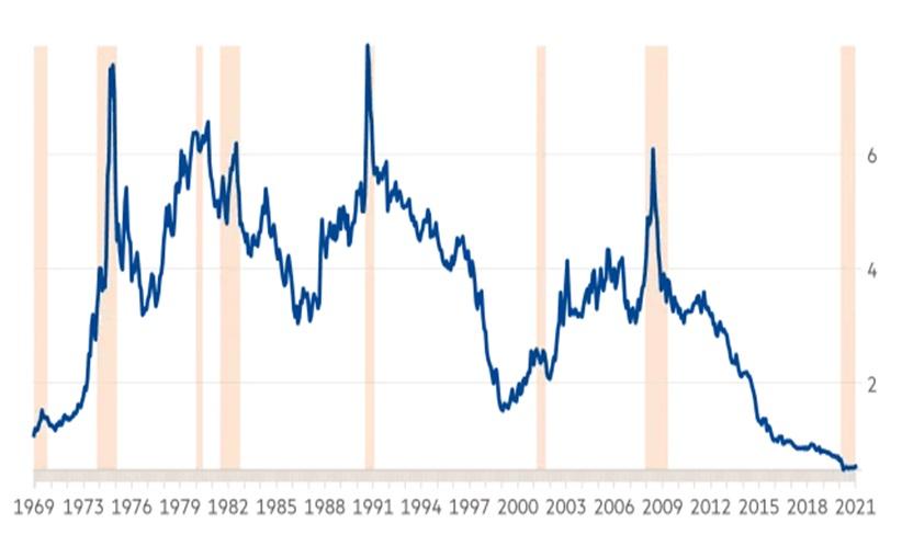 Siła względna rynku surowców (obniżona waga surowców energetycznych) do amerykańskich akcji w latach 1969-2021. Oznaczone obszary to recesje.