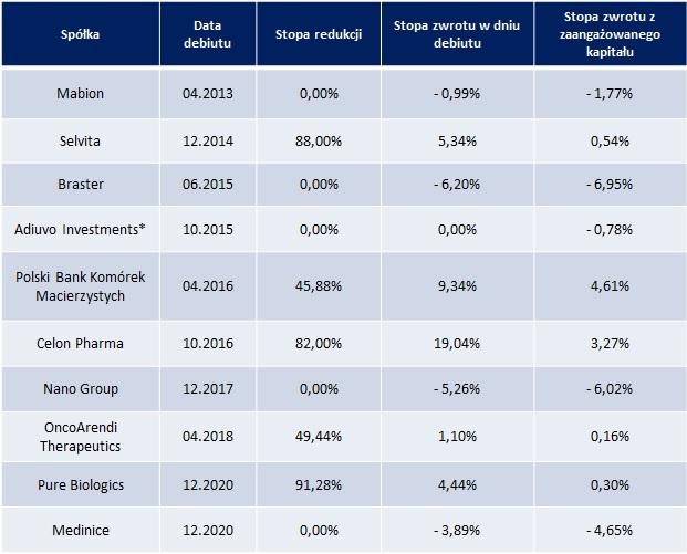 Przegląd wyników ostatnich debiutów spółek biotechnologicznych na głównym rynku GPW