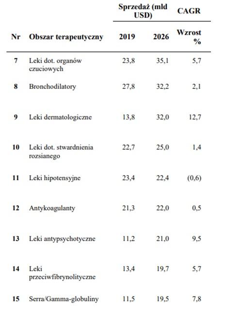 Wielkość sprzedaży w różnych obszarach terapeutycznych w mld USD w 2019 roku oraz prognozowana w 2026 roku